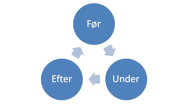 Durewall instituttet - voldshændelse cirkel